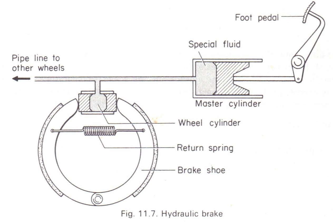 The Transmission Of Pressure In Fluids Hydraulic Brake