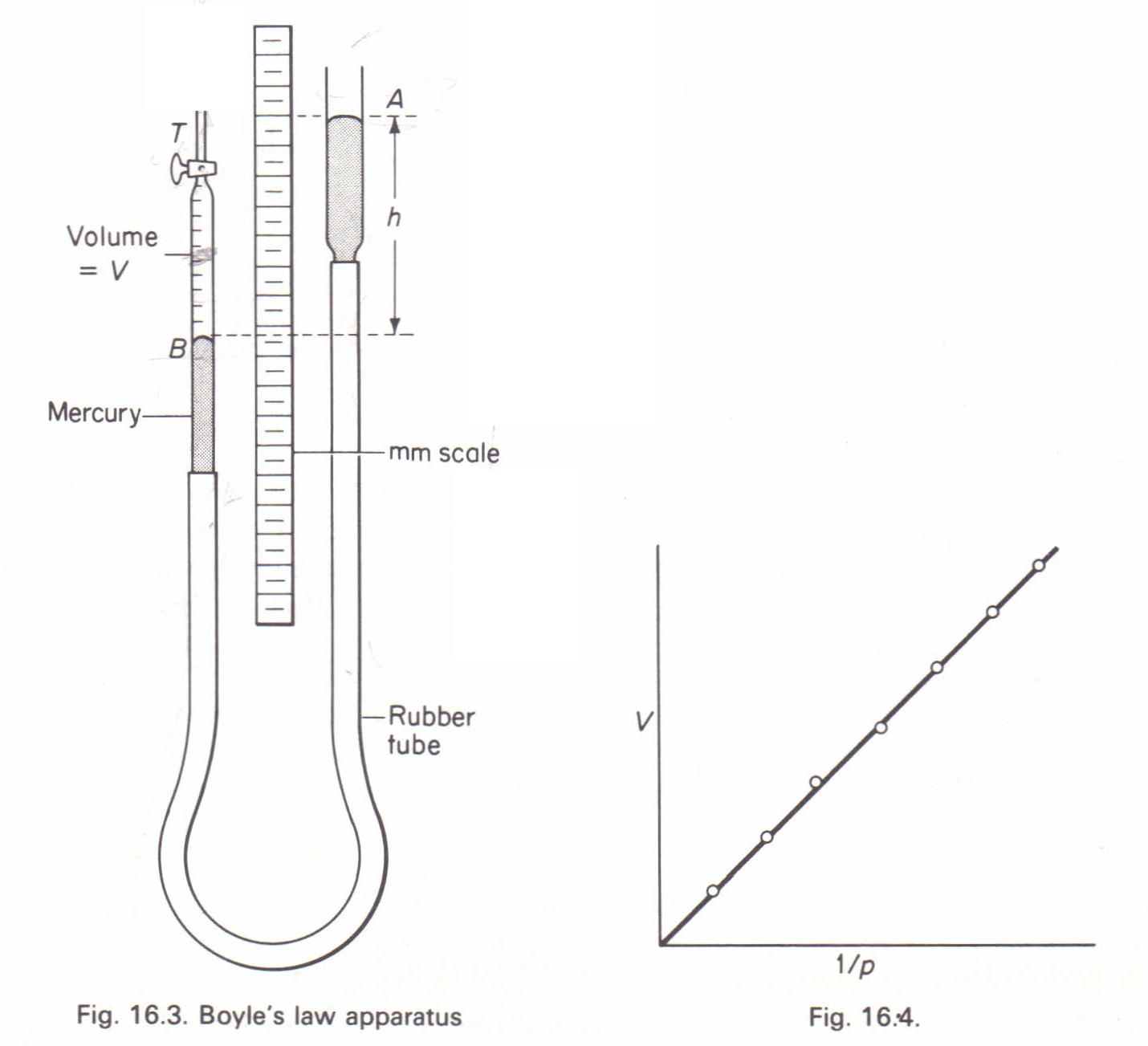To Investigate Boyle S Law For Air Physics Homework Help