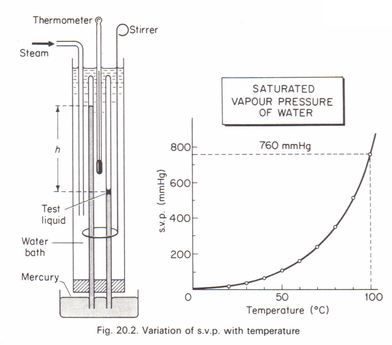 Variation Of Saturated Vapour Pressure With Temperature Physics Homework Help Physics