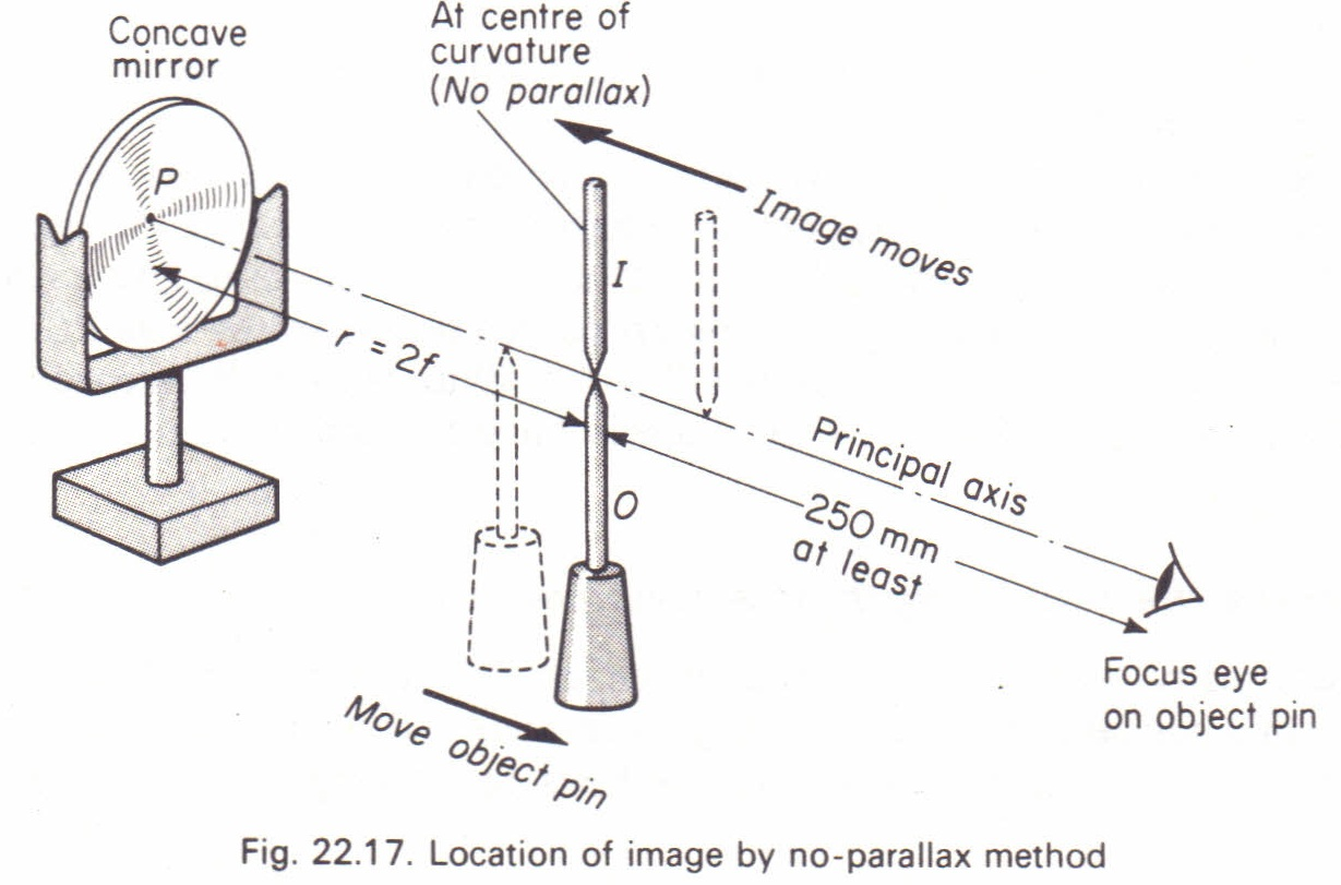 To Measure The Focal Length Of A Concave Mirror Physics