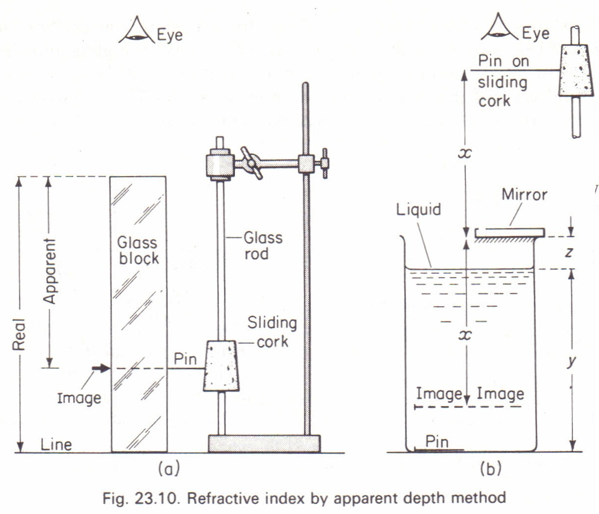 To Measure Refractive Index By The Real And Apparent Depth