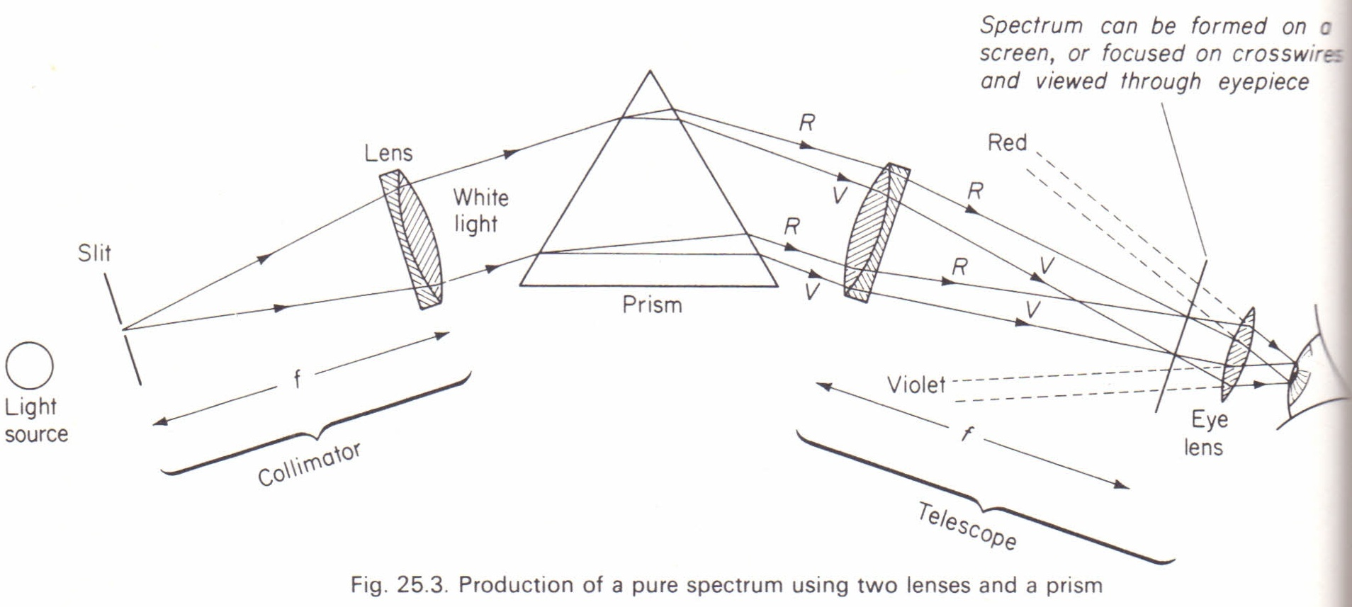 Production Of A Pure Spectrum Spectrometer Physics
