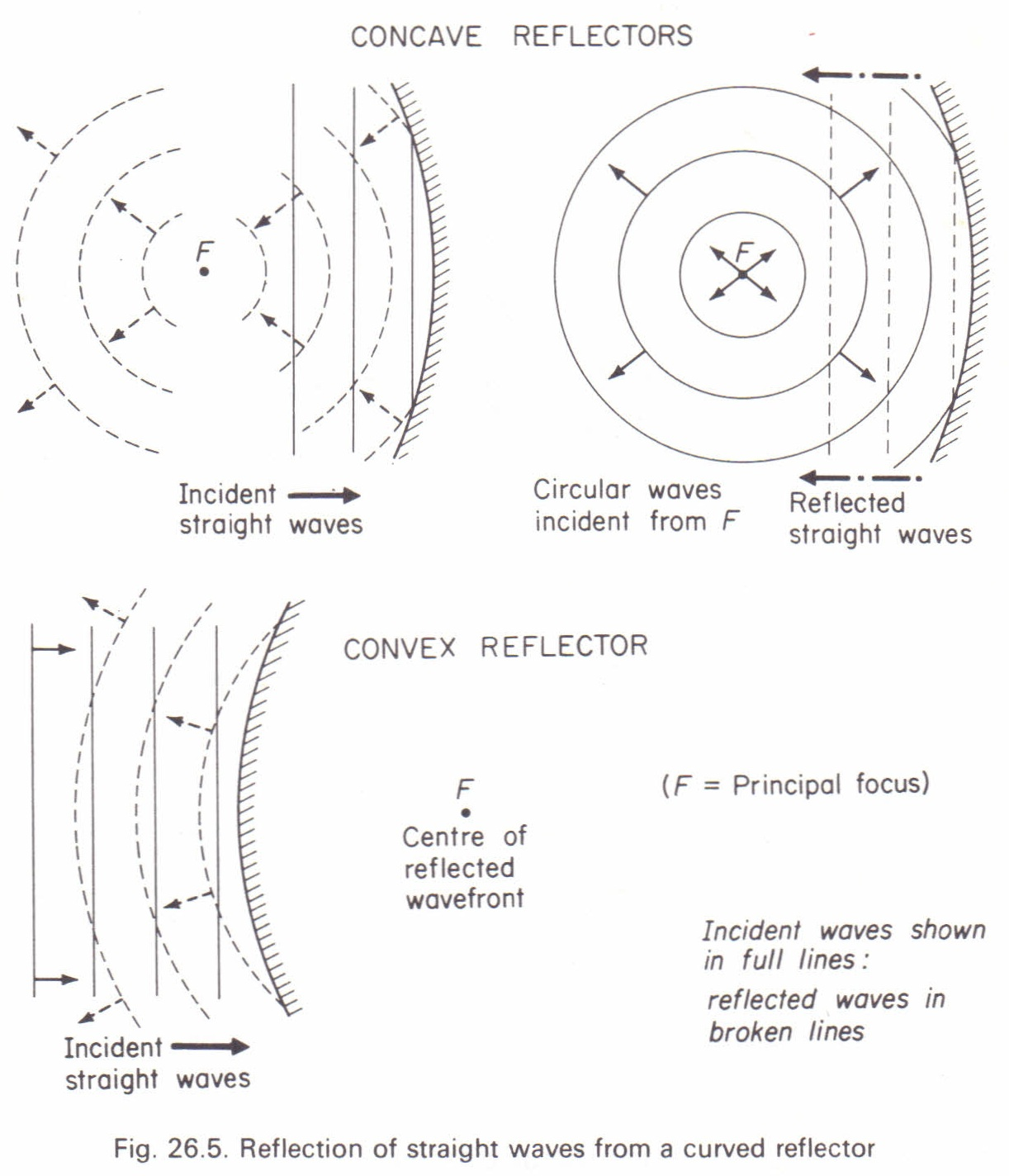 Reflection Of Straight And Circular Waves Physics Homework