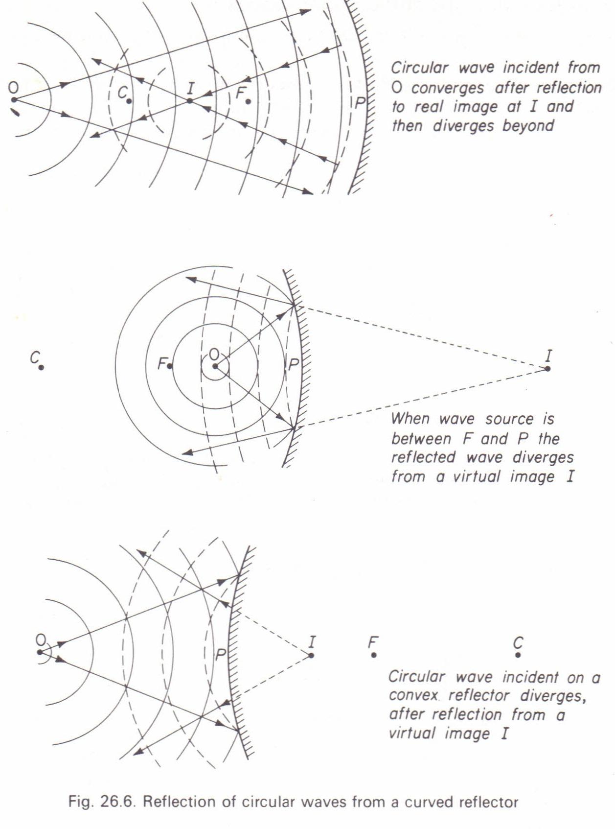 Reflection Of Straight And Circular Waves Physics Homework