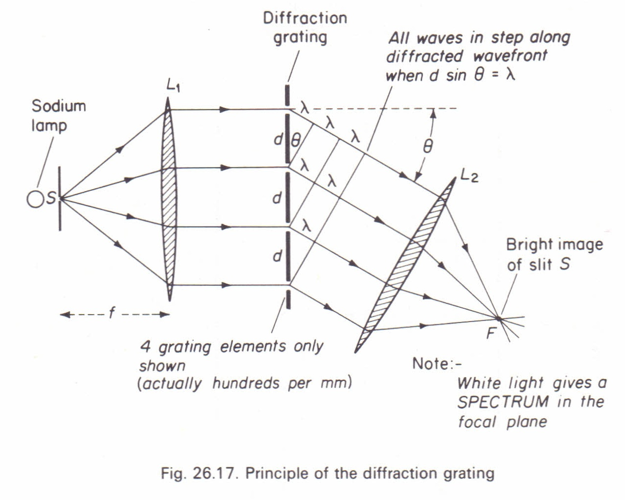 Relation Between Angle Of Diffraction And Wavelength Physics Homework Help Physics Assignments