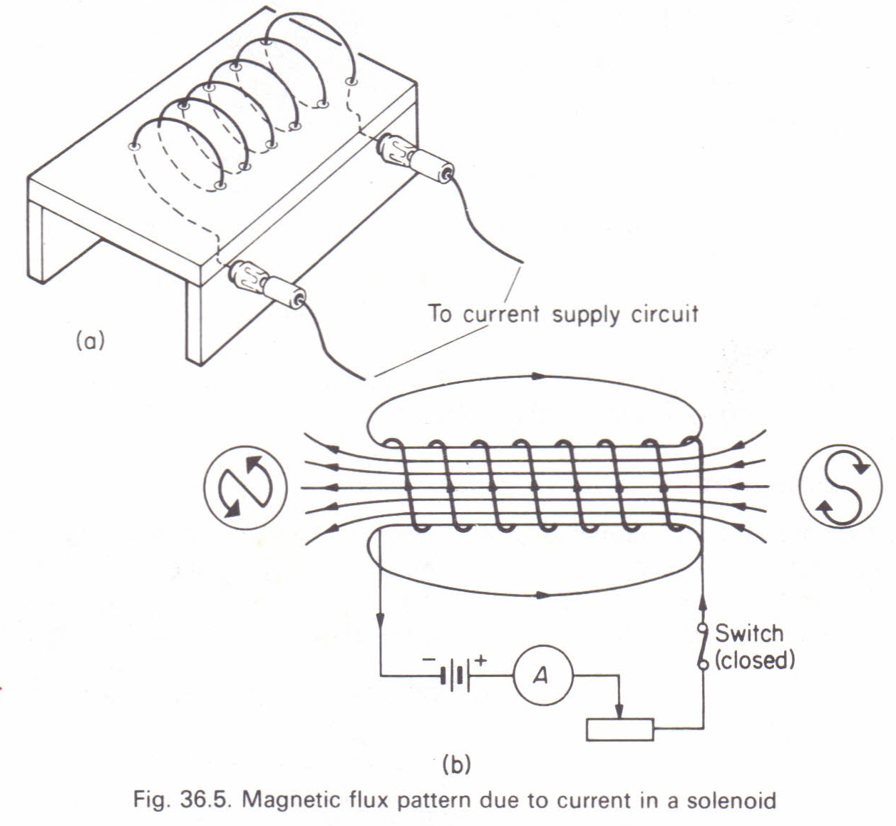Magnetic Flux Due To A Solenoid Physics Homework Help