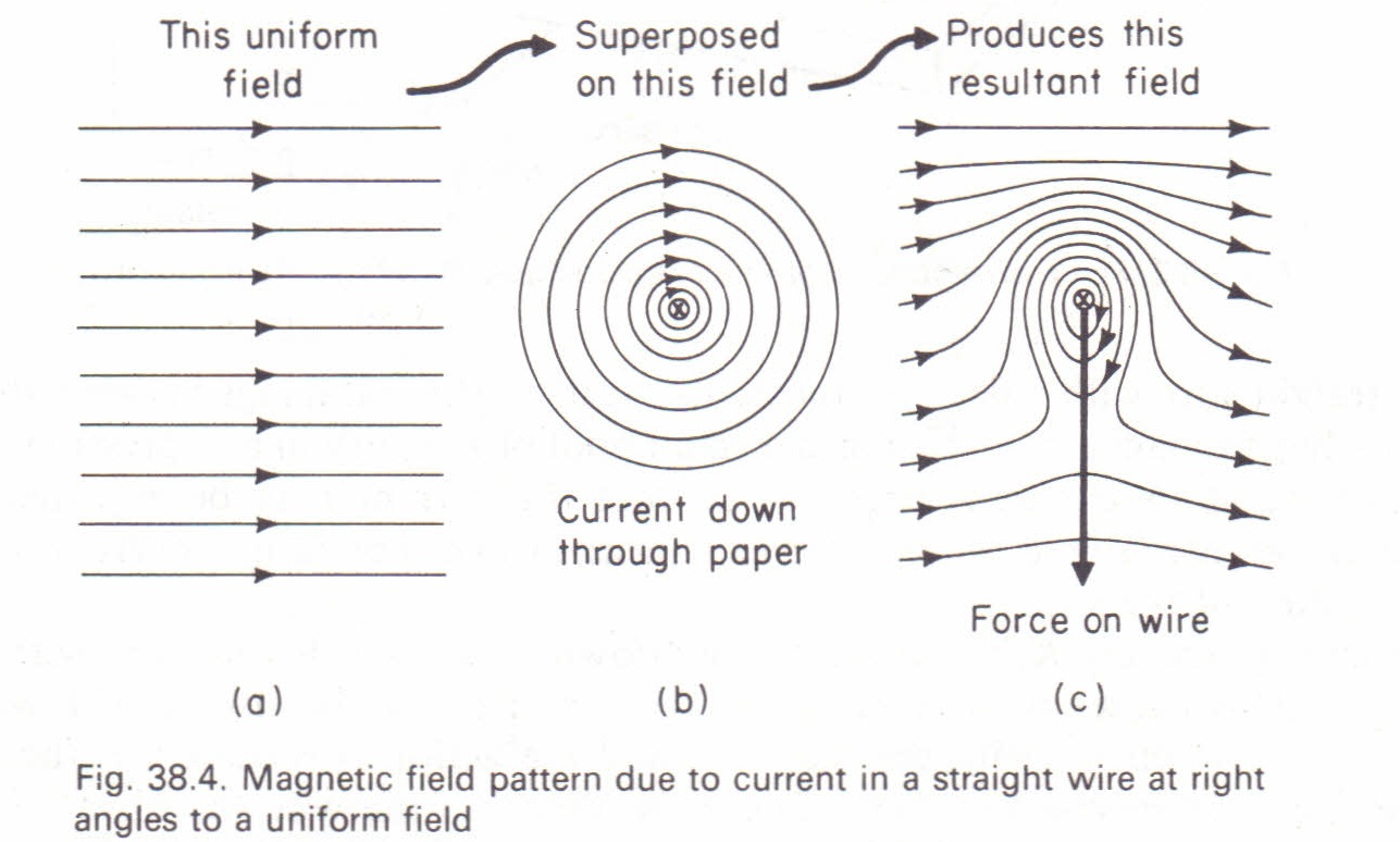 Force On A Conductor Explained By Properties Of Magnetic Field Lines Physics Homework Help