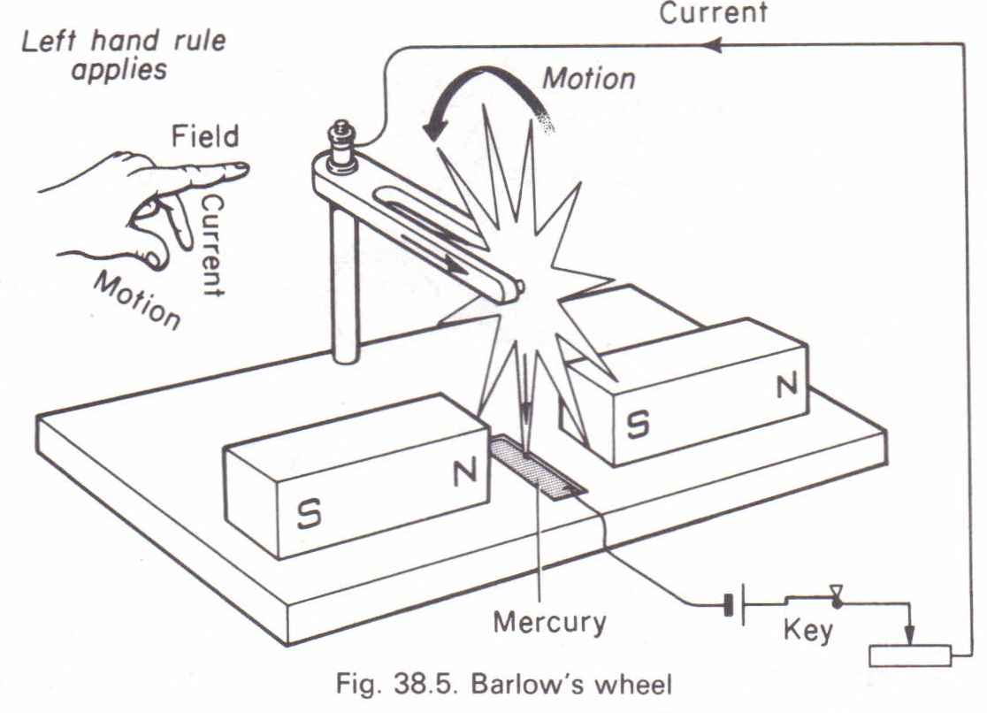 Barlow S Wheel Physics Homework Help Physics Assignments