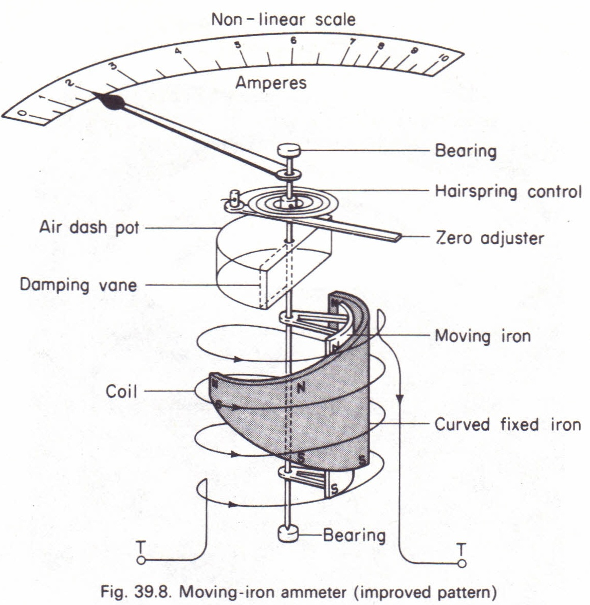 Moving Iron Instruments Physics Homework Help Physics