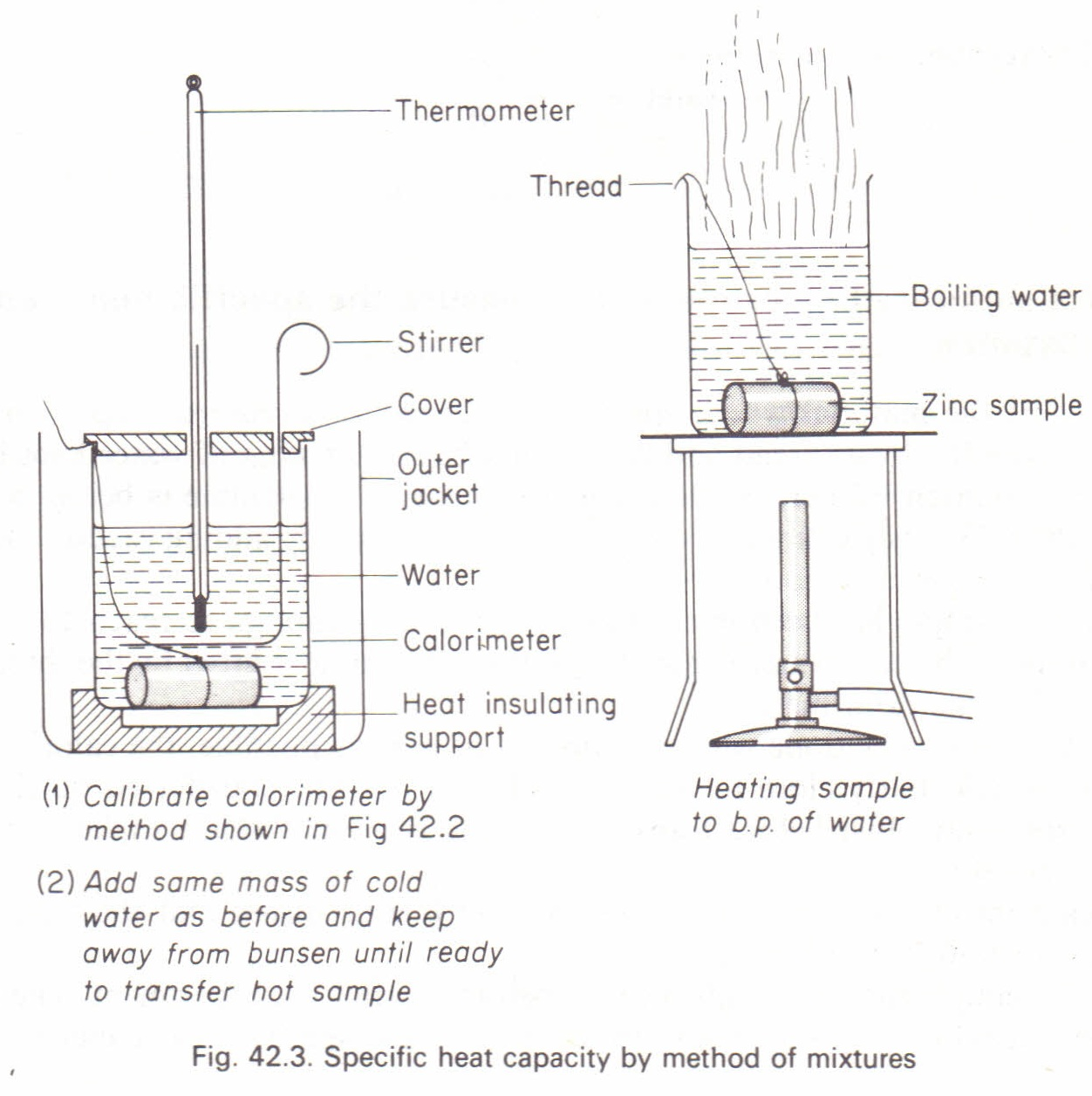 To Measure The Specific Heat Capacity By The Method Of
