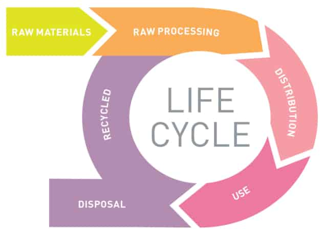 whole-life-cycle view of a product's potential environmental hazards