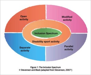 Cerebral Palsy and Sport  Physiopedia