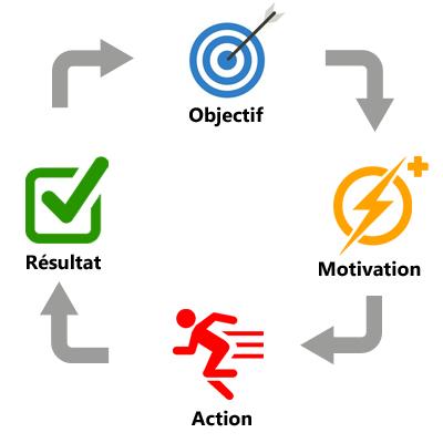 Cycle de la motivation