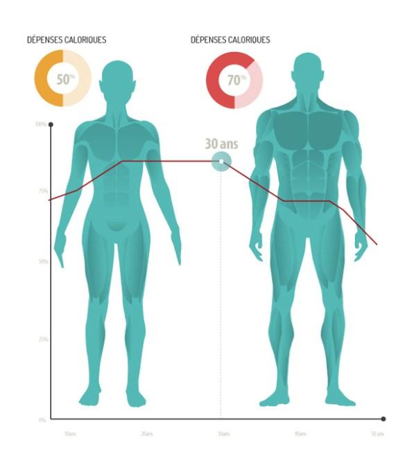 d pense calorique et sport tout savoir pour maigrir physique de r ve. Black Bedroom Furniture Sets. Home Design Ideas