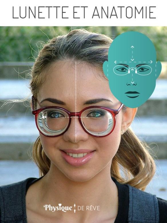 lunette-et-anatomie-nez-yeux