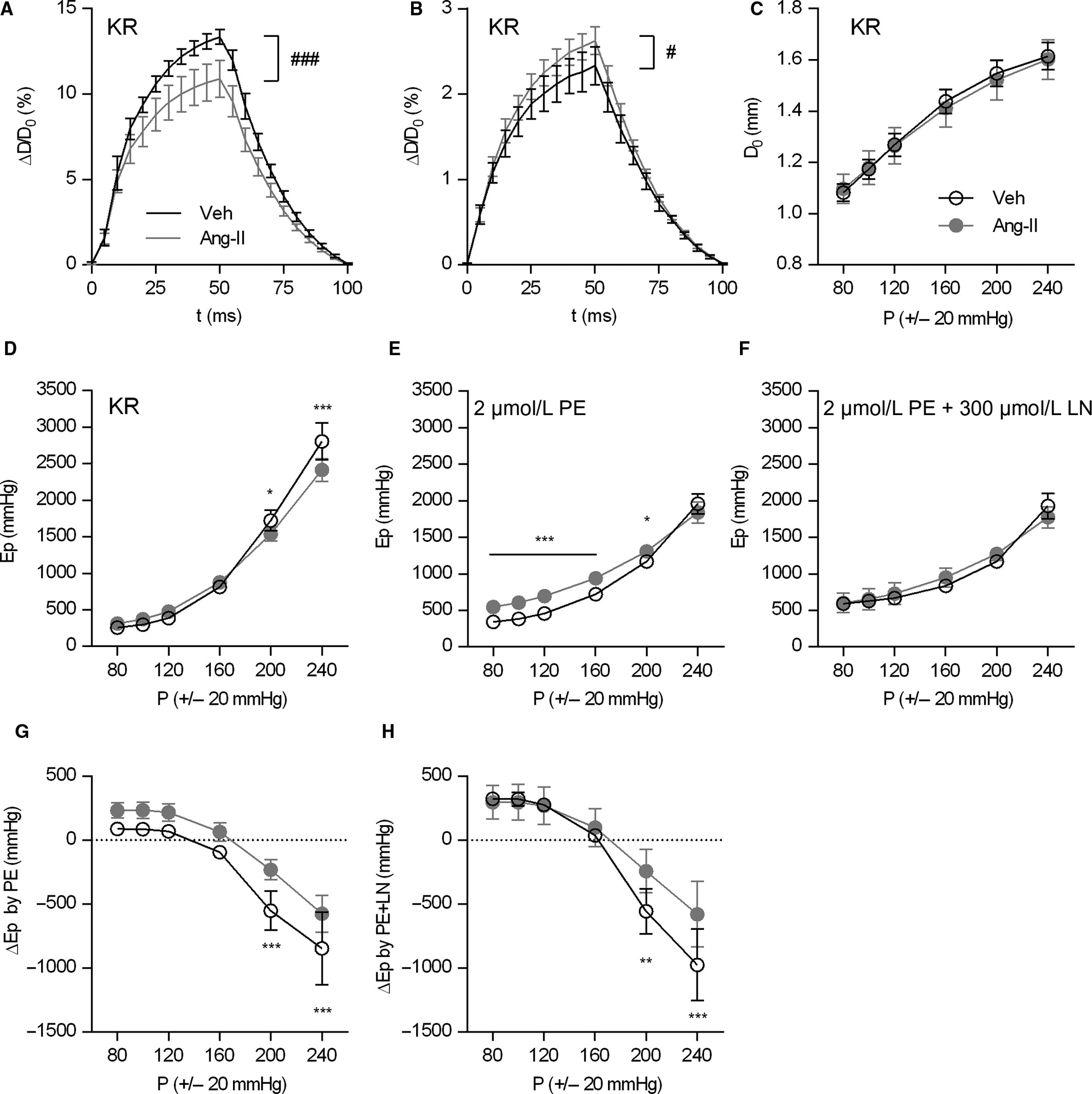 Vascular Smooth Muscle Cell Contraction And Relaxation In