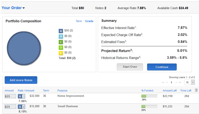 Lending Club Order summary - passive income, P2P lending