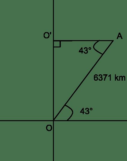 Rayon du 43 eme parallèle