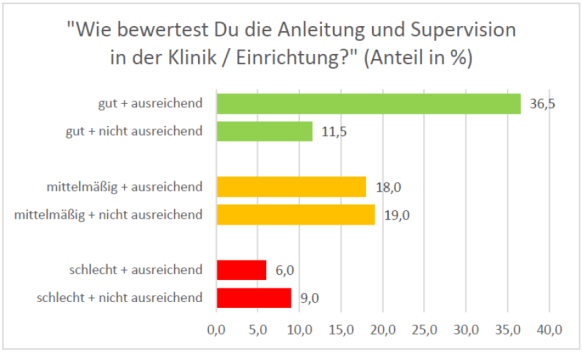 Bewertung_Supervision_2014