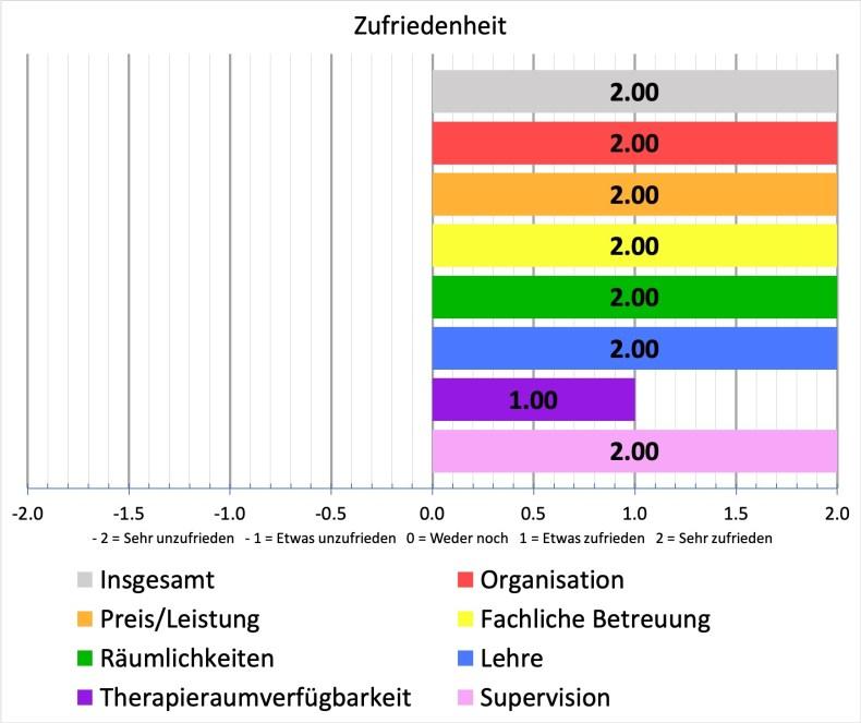 Berliner Psychoanalytisches Institut / Karl-Abraham-Institut (BPI)