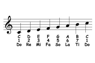 C (do) Major scale