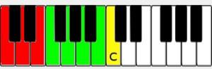 C Major Piano Scale