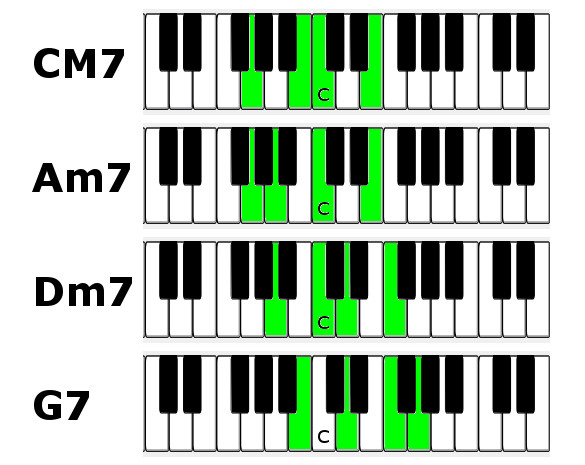 G7 Piano Chord Diagram - Electrical Work Wiring Diagram •