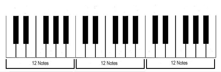 Resultado de imagen de piano 12 notes