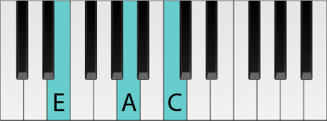 Piano keyboard with an A Minor chord highlighted in second inversion