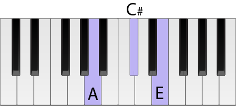 Piano keyboard with keys highlighted to form an A chord in root position