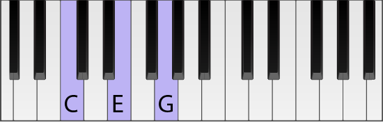 Piano keyboard with a C chord highlighted in root position