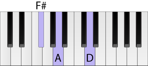 Piano keyboard with a D chord highlighted in first inversion