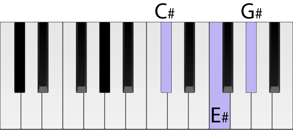 C Sharp Piano Chord In Root Position