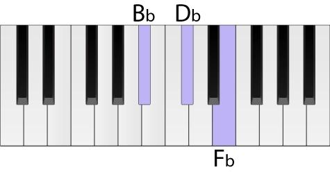 Piano keyboard with a B flat diminished chord highlighted in root position