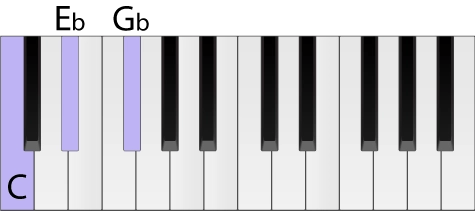 Piano keyboard with a C diminished chord highlighted in root position