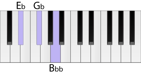 Piano keyboard with an E flat diminished chord highlighted in root position