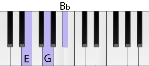 Piano keyboard with an E diminished chord highlighted in root position
