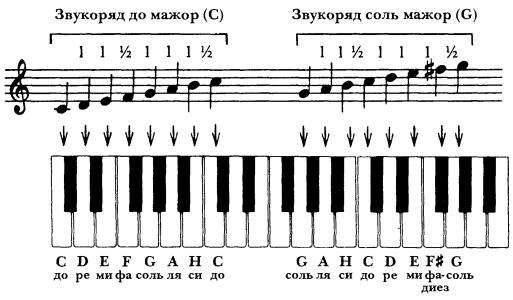 Ноты Песни Для Пианино - sipbox