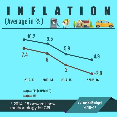 Budget Infographics-01