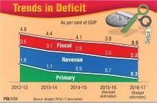 Trends-in-Deficit