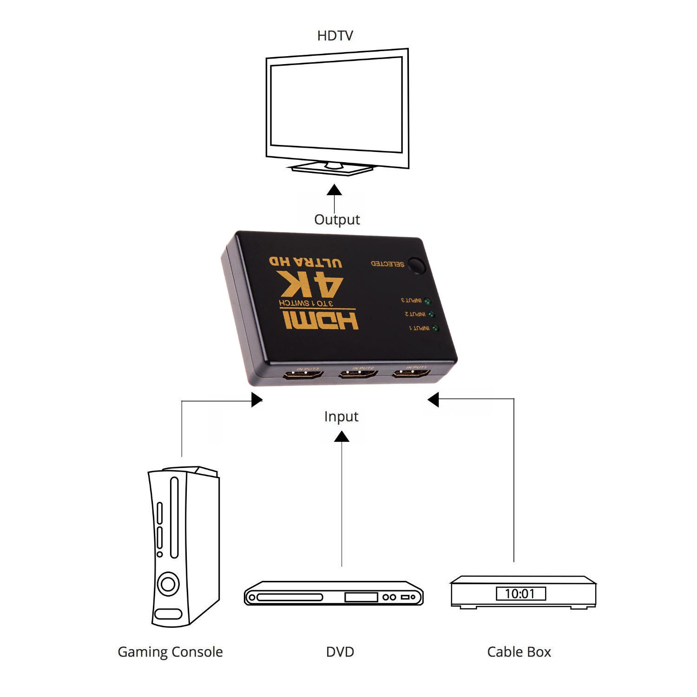 Ultra Hd 4kx2k 3in 1out Hdmi Switch Hub Splitter Tv