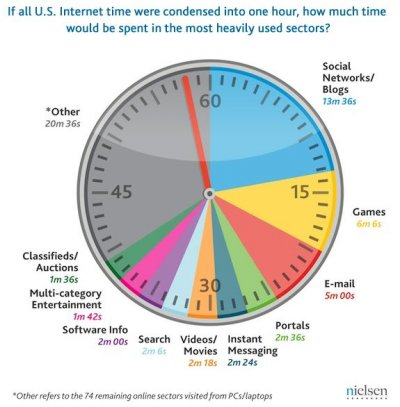us-time-spent-online