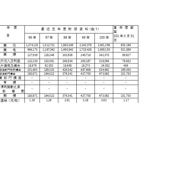 1707簡明損益表