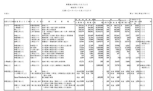 2012興農半年報子公司損益