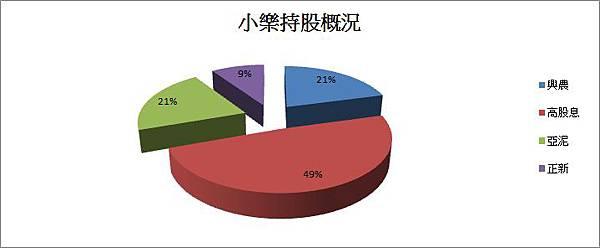 2012012持股概況