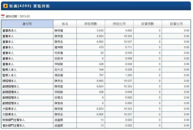 4205董監持股比例