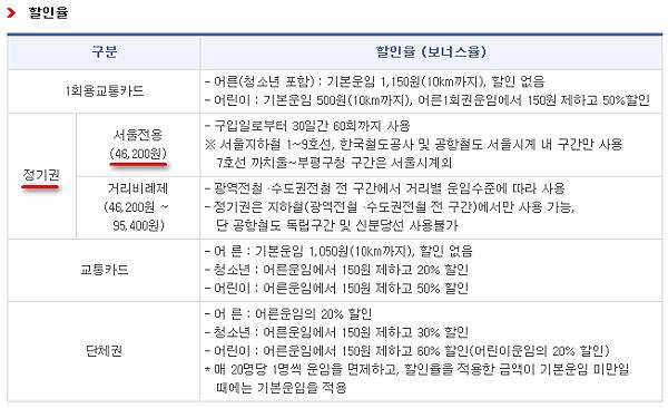 首爾地鐵定期券介紹韓文