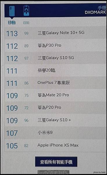 Dxo排行榜又刷新了–Note10+ 5g獲得113分成績..