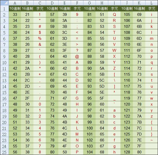 Excel-製作ASCII碼對照表 @ 學不完.教不停.用不盡 :: 痞客邦