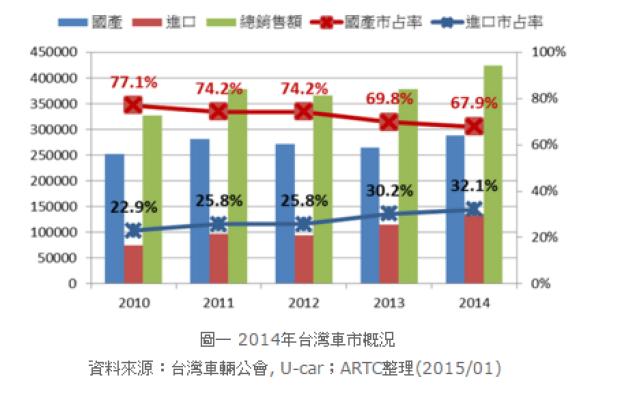 台灣汽車銷量.png